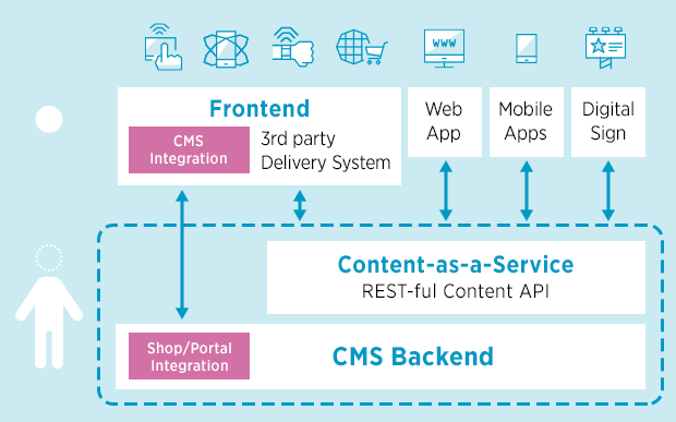 Architecture of the Hybrid CMS